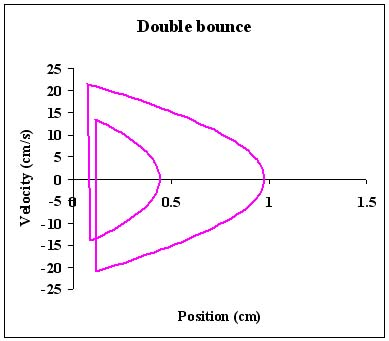 Untitled it is possible to use the motion detector software to directly produce phase diagrams in real time for example here is such a phase space diagram for sciox Choice Image